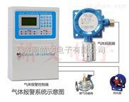 氨气探测器