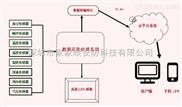 JJY-C01-工地扬尘检测仪施工现场噪声监测仪订购电话