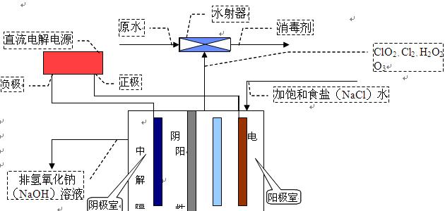 江苏电解法二氧化氯发生器结构特征及工作原理
