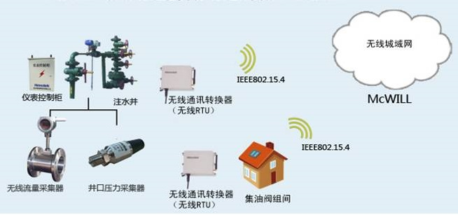 注水井无线监控方案
