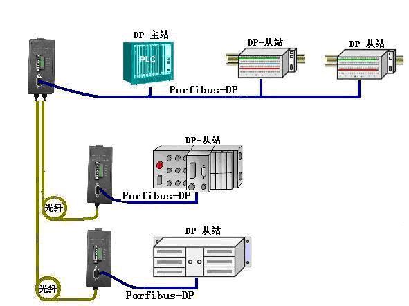 profibus-dp光端机
