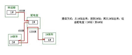 转换器的端子的a和b,分别接配电室端子板上的a(sda rda)和b(sdb rdb).