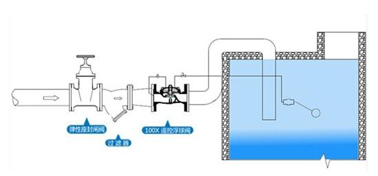 100x-16p不锈钢遥控浮球阀产品安装示意图图片