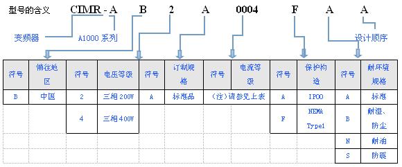 安川a1000系列-高性能矢量控制变频器
